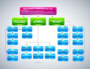 Regolamento Comunitario - Clicca la foto per aprirla a tutto schermo